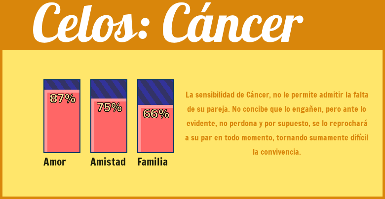 Niveles de celos seg�n tu signo: Cancer - Descubre el tuyo!